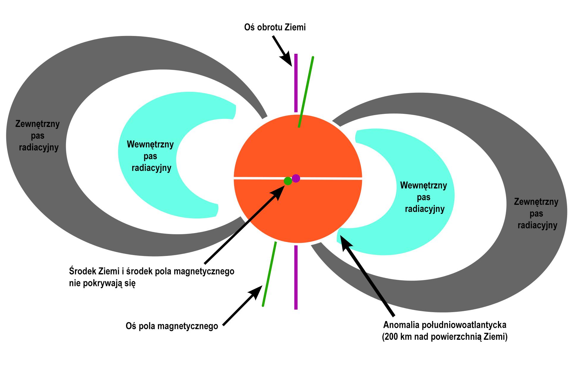 """Schemat rozmieszczenia pasów radiacyjnych wokół Ziemi. Zauważ, że środek pola magnetycznego nie pokrywa się ze środkiem Ziemi. W efekcie w pewnym miejscu wewnętrzny pas radiacyjny """"schodzi"""" bliżej powierzchni planety. To właśnie obszar anomalii południowoazjatyckiej. Rys. Wikipedia (zaadaptowany)"""