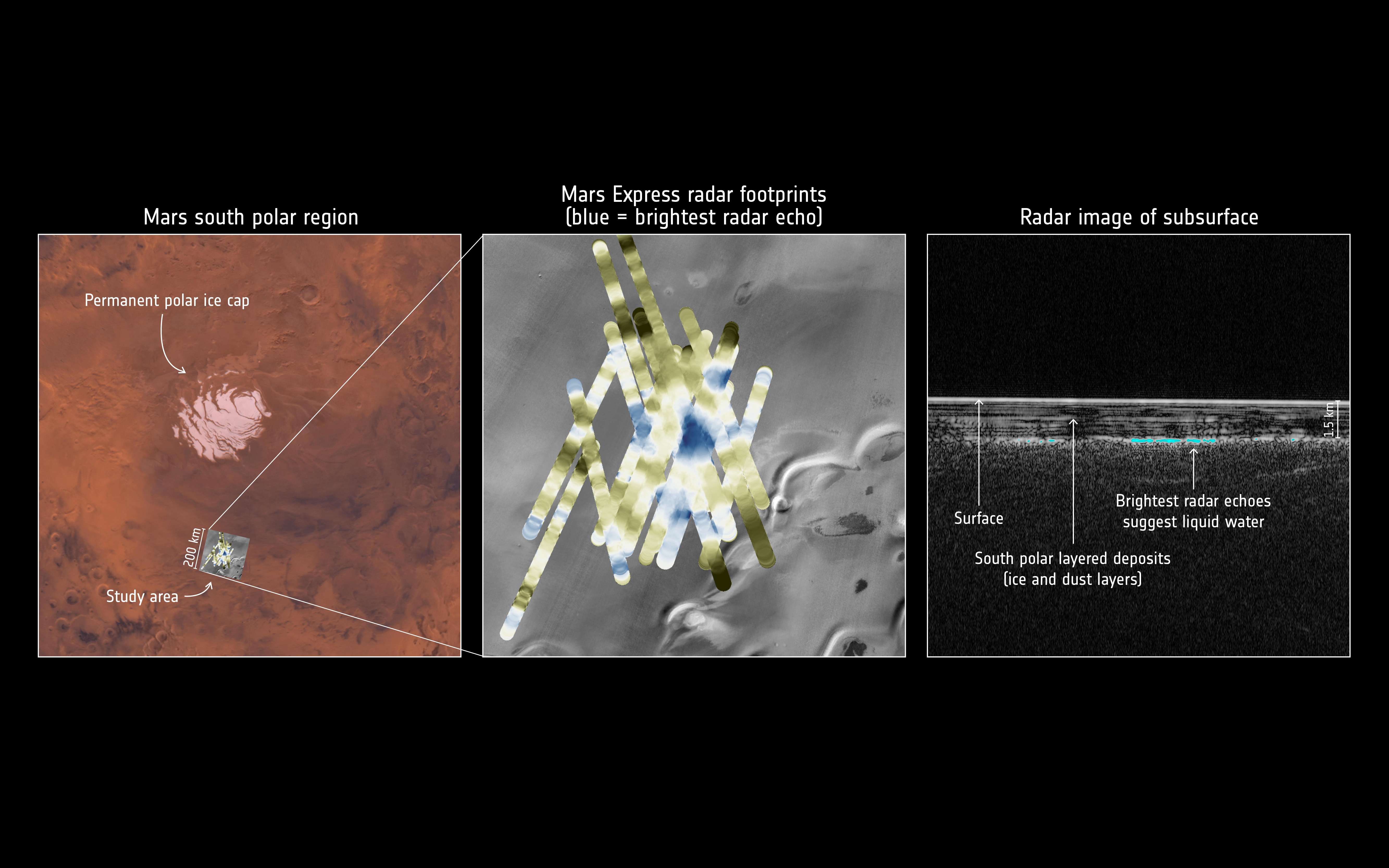 """Jezioro na Marsie. Obserwacja z radaru MARSIS sondy kosmicznej Mars Express – opisana. Po lewej stronie fotomapa sytuacyjna: okolic południowego bieguna planety, wraz z permanentną częścią czapy polarnej. """"Study area"""" wskazuje lokalizację obszaru, na którym skupili się Włosi. Obszar ten jest powiększony w centralnej części grafiki. Niebiesko-żółte linie to poszczególne profile MARSIS. Kolor niebieski oznacza małą przenikalność podłoża, żółty – dużą. Trójkątny obszar o najbardziej intensywnym odcieniu niebieskiego to lokalizacja hipotetycznego jeziora. Po prawej jeden z profilów MARSIS, z naniesionymi najważniejszymi elementami. Płaska powierzchnia planety zaznacza się jako biała płaska linia, nad którą widoczna jest czerń atmosfery Marsa (ośrodek o bardzo dużej przenikalności). Pod powierzchnią widoczne są różne osady, przedstawione jako białe poziome linie. Najniższa i najjaśniejsza z nich oznacza odbicie od podłoża. Tam, gdzie pojawia się kolor niebieski, naukowcy dostrzegają powierzchnię podlodowego jeziora. Rys. ESA."""