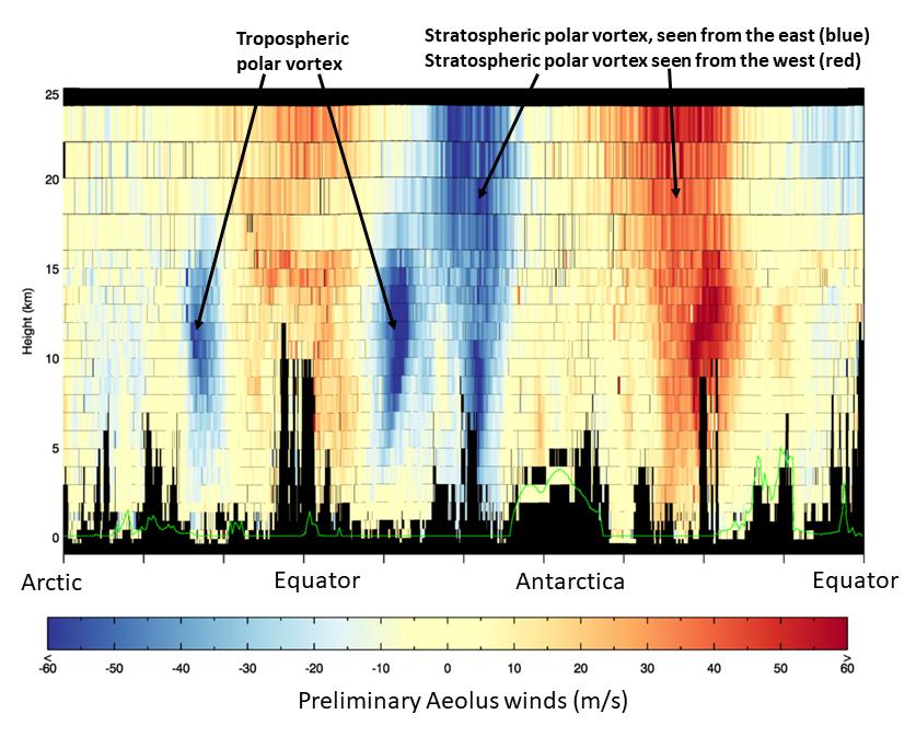 Pierwsza ocena prędkości wiatru z misji Aeolus (lidar ALADIN). Rys. ESA/ECMWF