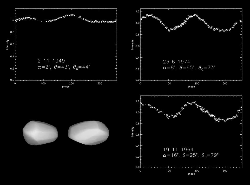 Trzy przykładowe krzywe blasku i opracowany na ich podstawie model 3D planetoidy (9) Metis (planetoida nie jest podwójna – pokazane są widoki bryły z dwóch różnych stron). Krzywe różnią się od siebie, gdyż podczas każdego z pomiarów oś obrotu planetoidy skierowana była nieco w inną stronę. Właśnie dzięki temu możliwe jest wyznaczenie parametrów rotacji planetoidy. Wykresy pokazują zmianę jasności w czasie jednego pełnego obrotu bryły wokół własnej osi. Gwiazdki to wartości zmierzone, linia ciągła – najlepsze dopasowanie do obserwacji. Ryc. z pracy: Torppa i in (2003; doi: 10.1016/s0019-1035(03)00146-5).
