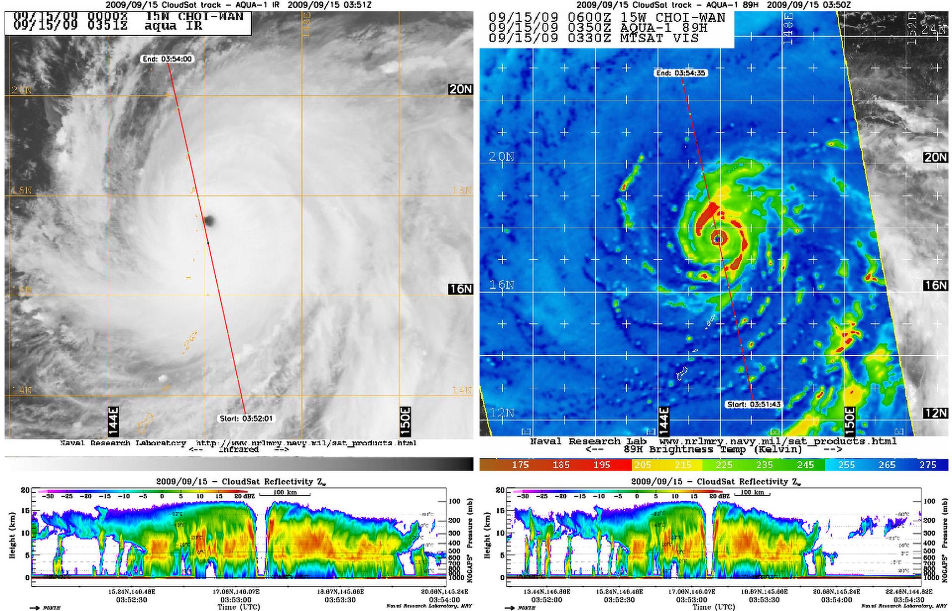 Tajfun Choi-Wan nad zachodnią częścią Pacyfiku obserwowany przez instrumenty obrazujące oraz radar profilujący satelity CloudSat. Po lewej stronie obraz instrumentu MODIS, po prawej dane z radiometru mikrofalowego AMSRE-E. Na obydwu obrazach czerwoną linią zaznaczona została ścieżka, wzdłuż której przeleciał CloudSat i dla której zebrane zostały dane radarowe. Sam profil radarowy widoczny jest poniżej obserwacji MODIS/AMSR-E. Doskonale widać na nich niemal bezchmurne oko cyklu. Rys. NASA