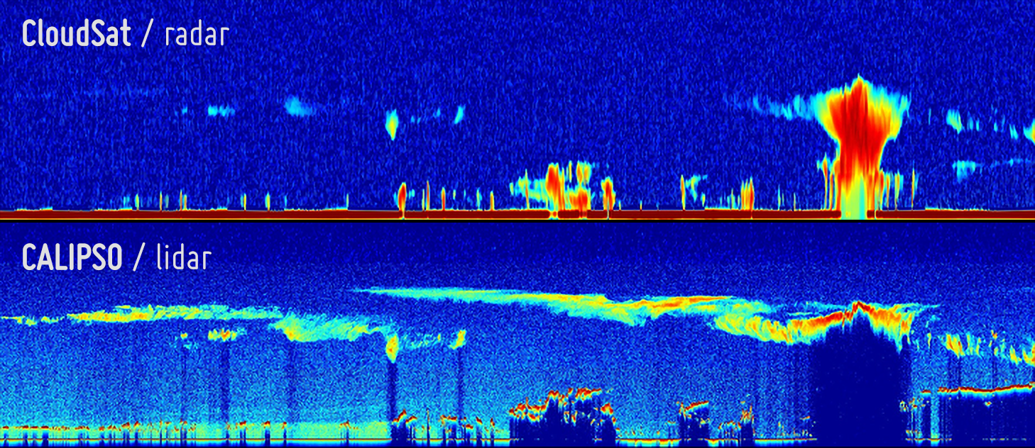 To samo, ale inaczej. Górna część grafiki to profil atmosfery uzyskany za pomocą radaru CloudSat, podczas gdy część dolna to ten sam wycinek atmosfery, ale widziany przez lidar. Widać wyraźnie, że radar pominął lodowe chmury piętra wysokiego (cirrus), widoczne na obrazie CALIPSO po lewej stronie. CALIPSO natomiast był w stanie zaobserwować wyłącznie wierzchołki chmury burzowej (widocznej po prawej stronie), podczas gdy radar penetrował w głąb niej, prawie do powierzchni Ziemi. Prawie. Na danych radarowych sygnał odbity przez Ziemię widać jako kolor brązowy – linia wzdłuż dolnej krawędzi obrazu. Linia ta zanika pod chmura burzową – sygnał mino wszystko został w chmurze wytłumiony i nie dotarł do powierzchni Ziemi. Ryc. J. Delanoe i R. Hogan.